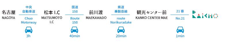 access_car_nagoya